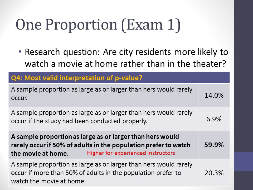 One Proportion (Exam 1) Research question: Are city residents more likely to watch a movie at home rather than in the theater.