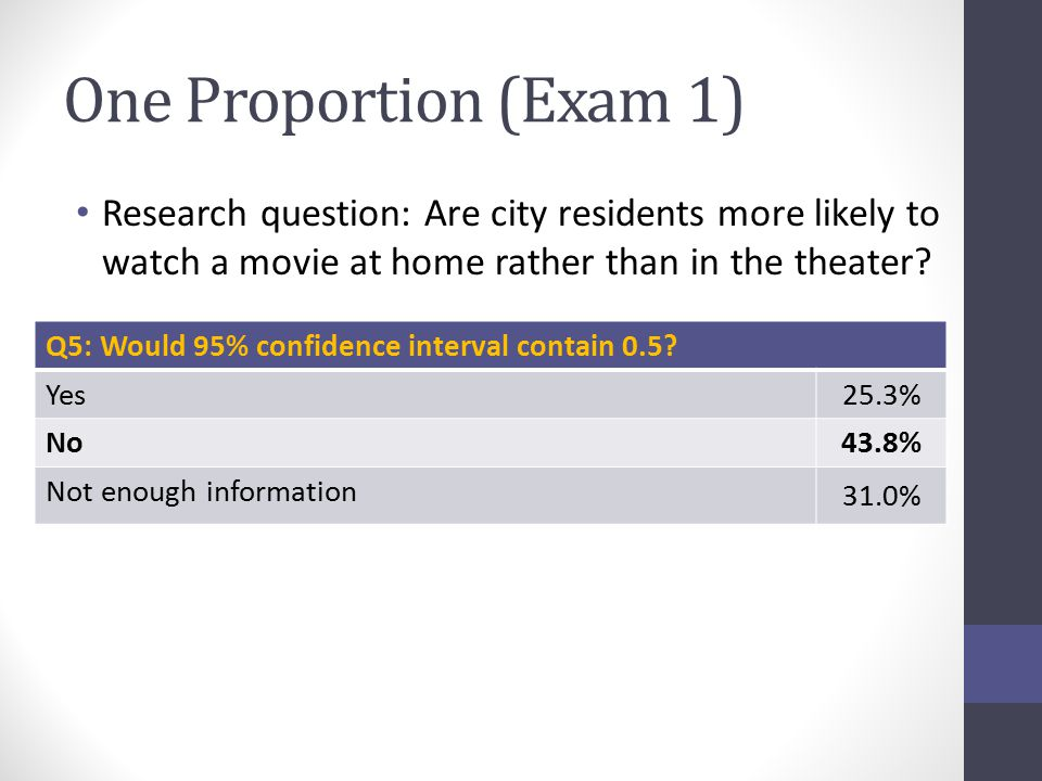 One Proportion (Exam 1) Research question: Are city residents more likely to watch a movie at home rather than in the theater? Q5: Would 95% confidenc