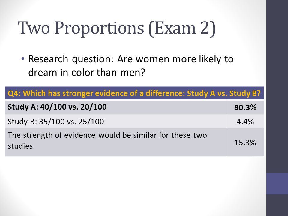 Two Proportions (Exam 2) Research question: Are women more likely to dream in color than men.