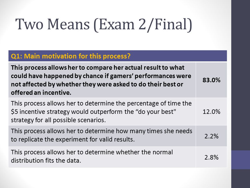 Two Means (Exam 2/Final) Q1: Main motivation for this process? This process allows her to compare her actual result to what could have happened by cha