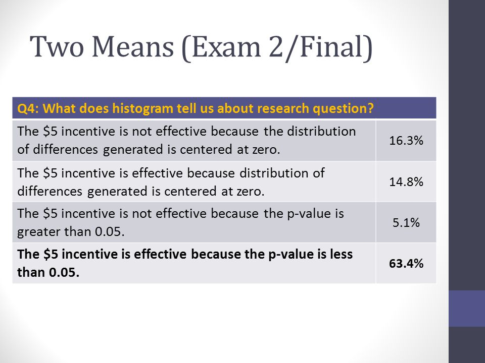 Two Means (Exam 2/Final) Q4: What does histogram tell us about research question? The $5 incentive is not effective because the distribution of differ