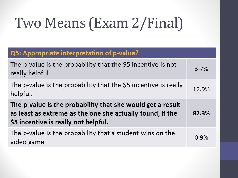 Two Means (Exam 2/Final) Q5: Appropriate interpretation of p-value.