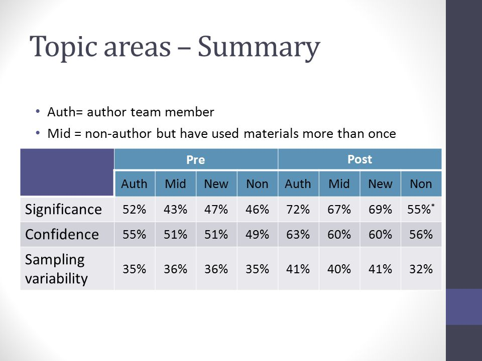 Topic areas – Summary Auth= author team member Mid = non-author but have used materials more than once Pre Post AuthMidNewNonAuthMidNewNon Significance 52%43%47%46%72%67%69%55% * Confidence 55%51% 49%63%60% 56% Sampling variability 35%36% 35%41%40%41%32%