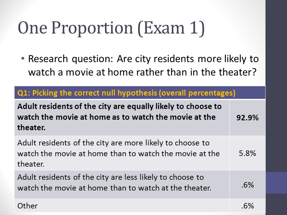 One Proportion (Exam 1) Research question: Are city residents more likely to watch a movie at home rather than in the theater? Q1: Picking the correct