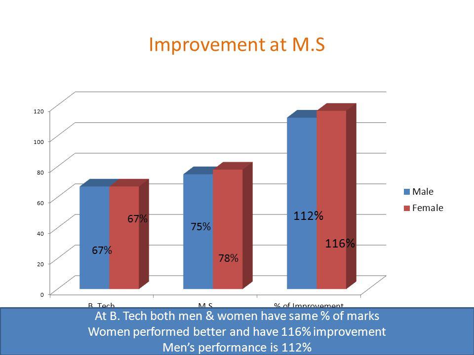 Improvement at M.S At B.