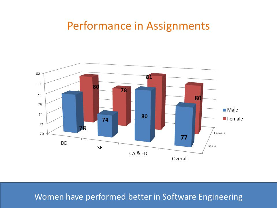 Performance in Assignments Women have performed better in Software Engineering 78