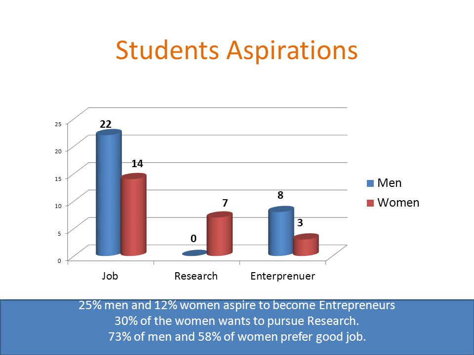 Students Aspirations 25% men and 12% women aspire to become Entrepreneurs 30% of the women wants to pursue Research.