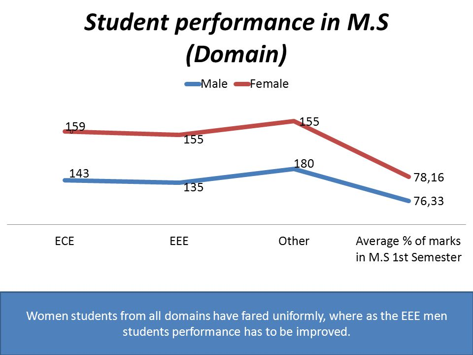 Women students from all domains have fared uniformly, where as the EEE men students performance has to be improved.