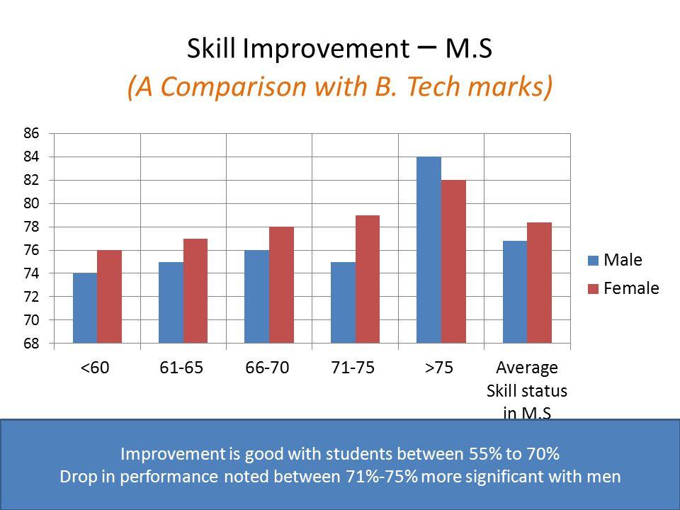 Skill Improvement – M.S (A Comparison with B.