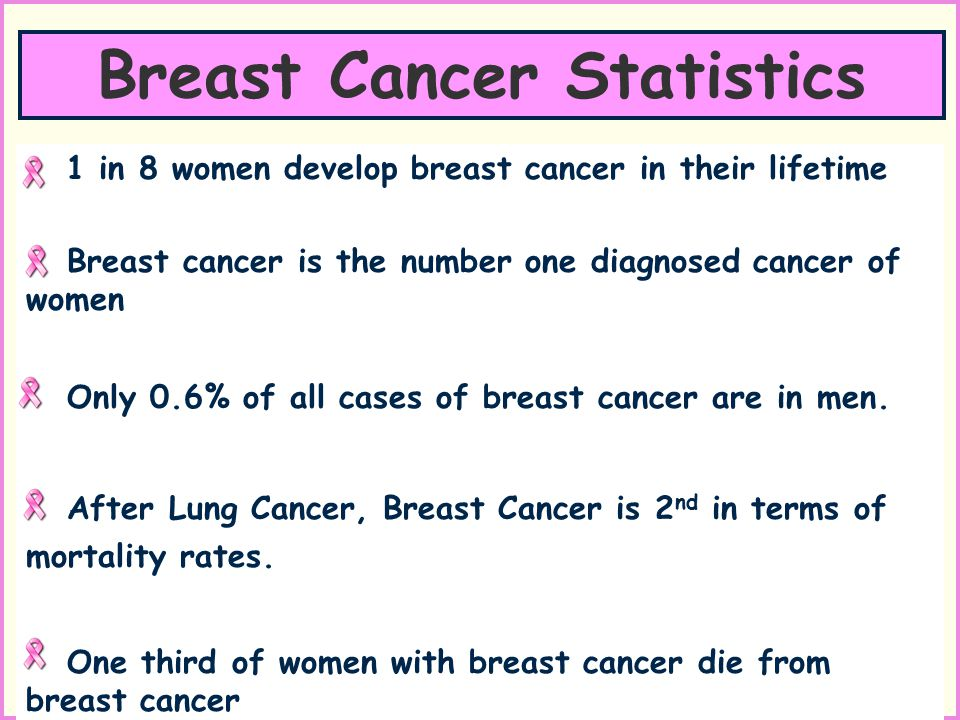 1 in 8 women develop breast cancer in their lifetime Breast cancer is the number one diagnosed cancer of women Only 0.6% of all cases of breast cancer