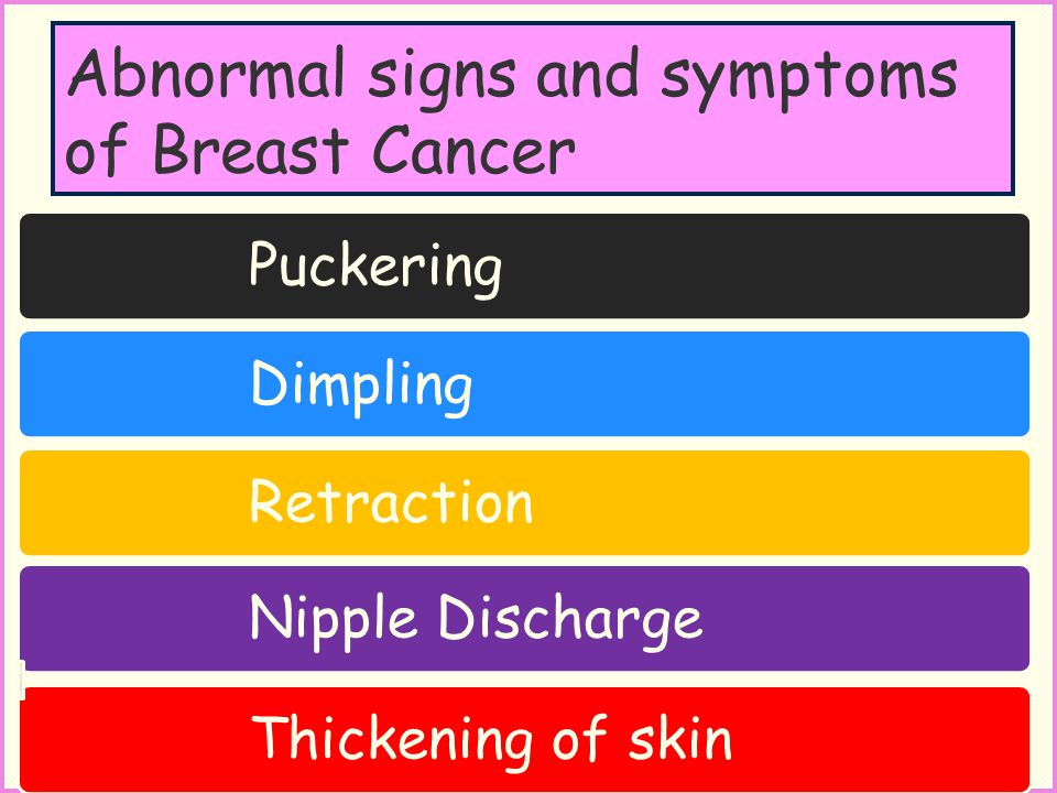 Abnormal signs and symptoms of Breast Cancer Puckering Dimpling Retraction Nipple Discharge Thickening of skin
