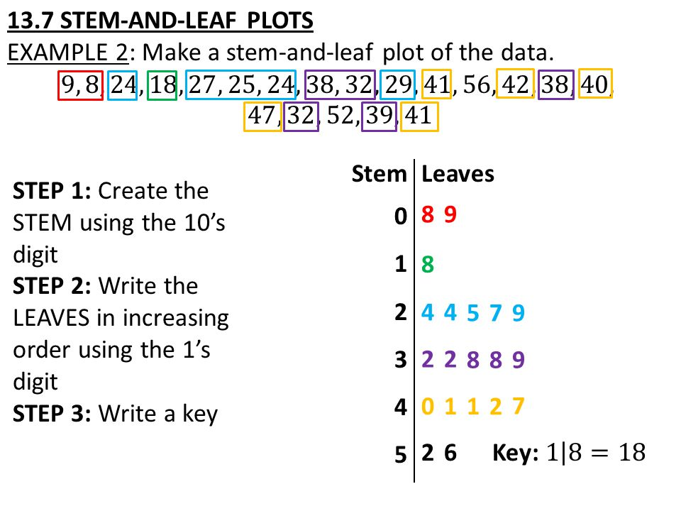 STEP 1: Create the STEM using the 10's digit STEP 2: Write the LEAVES in increasing order using the 1's digit STEP 3: Write a key Stem 0 1 2 3 4 5 Leaves 89 8 44 5 22 8 01 79 89 1 2 7 26
