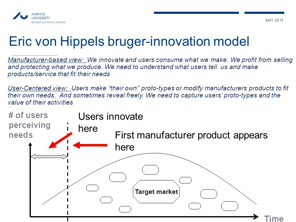 # of users perceiving needs Time Target market Users innovate here First manufacturer product appears here Eric von Hippels bruger-innovation model Manufacturer-based view: We innovate and users consume what we make.