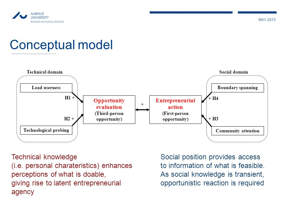 MAY 2013 Conceptual model Technical knowledge (i.e.