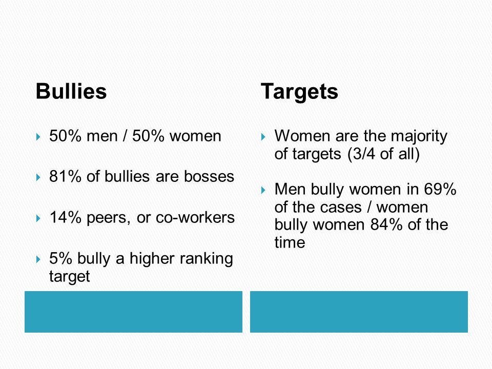 Bullies  50% men / 50% women  81% of bullies are bosses  14% peers, or co-workers  5% bully a higher ranking target Targets  Women are the majori
