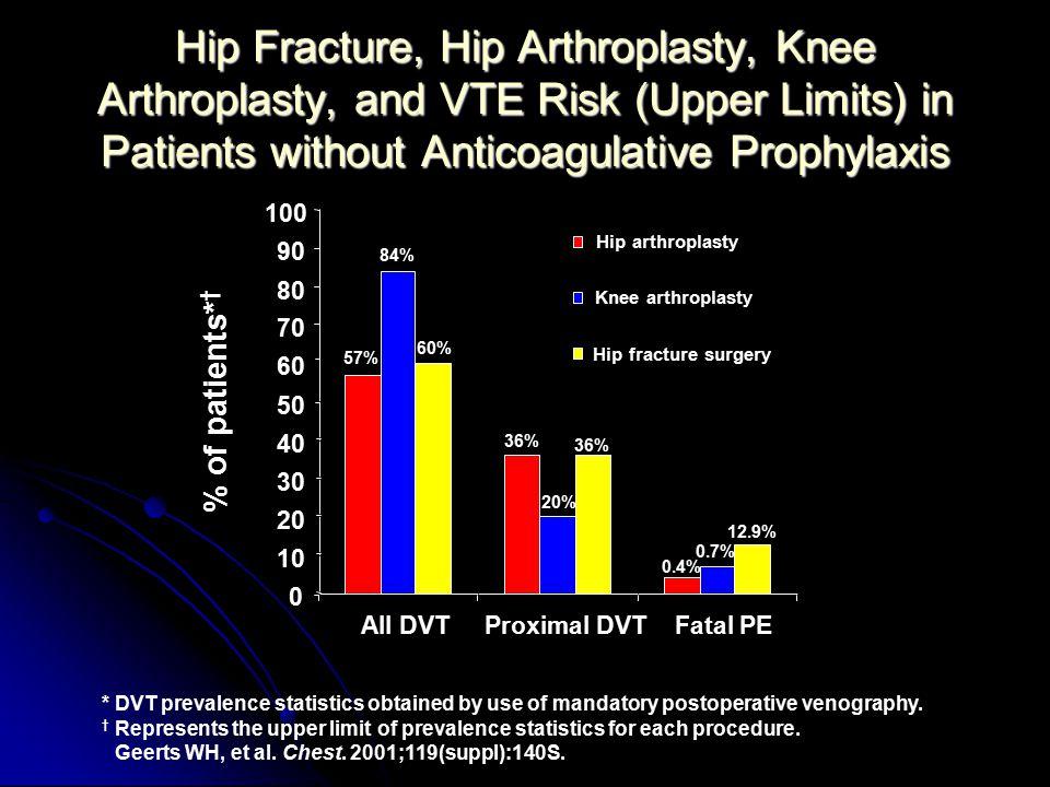 *DVT prevalence statistics obtained by use of mandatory postoperative venography.