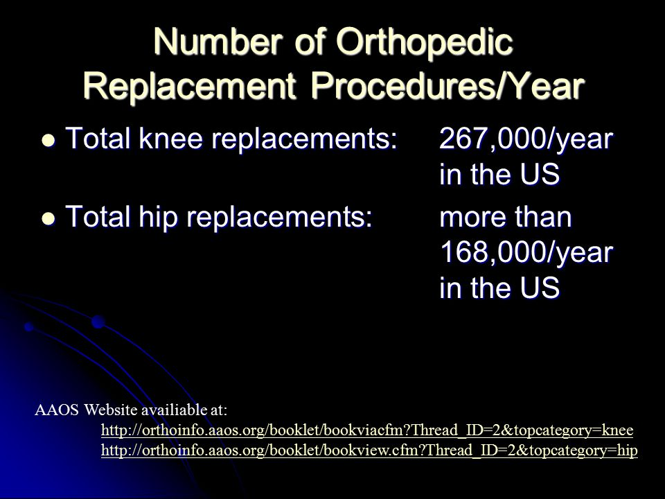 Number of Orthopedic Replacement Procedures/Year Total knee replacements:267,000/year in the US Total knee replacements:267,000/year in the US Total hip replacements:more than 168,000/year in the US Total hip replacements:more than 168,000/year in the US AAOS Website availiable at: http://orthoinfo.aaos.org/booklet/bookviacfm?Thread_ID=2&topcategory=knee http://orthoinfo.aaos.org/booklet/bookview.cfm?Thread_ID=2&topcategory=hip