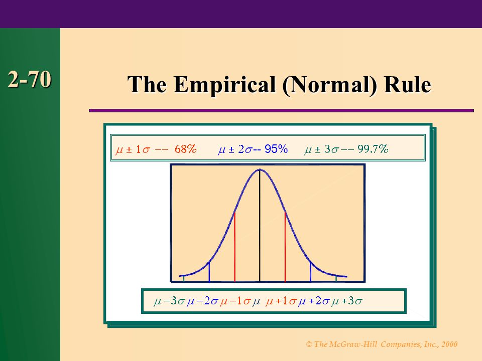 © The McGraw-Hill Companies, Inc., 2000 2-70 The Empirical (Normal) Rule  -- 95%    