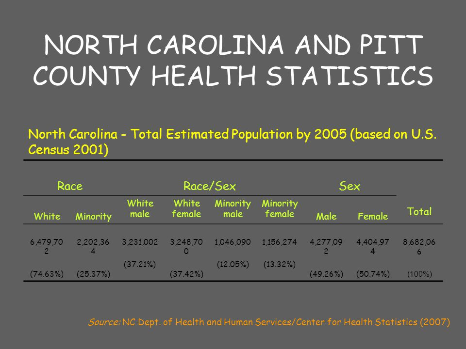 NORTH CAROLINA AND PITT COUNTY HEALTH STATISTICS North Carolina - Total Estimated Population by 2005 (based on U.S.