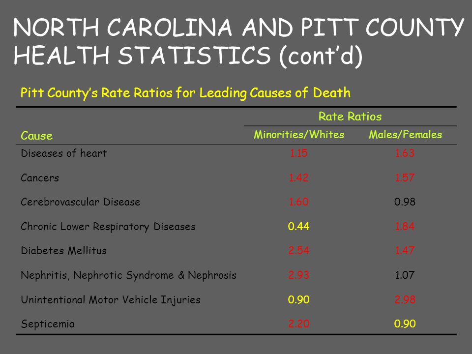 NORTH CAROLINA AND PITT COUNTY HEALTH STATISTICS (cont'd) Pitt County's Rate Ratios for Leading Causes of Death Rate Ratios Cause Minorities/WhitesMales/Females Diseases of heart1.151.63 Cancers1.421.57 Cerebrovascular Disease1.600.98 Chronic Lower Respiratory Diseases0.441.84 Diabetes Mellitus2.541.47 Nephritis, Nephrotic Syndrome & Nephrosis2.931.07 Unintentional Motor Vehicle Injuries0.902.98 Septicemia2.200.90