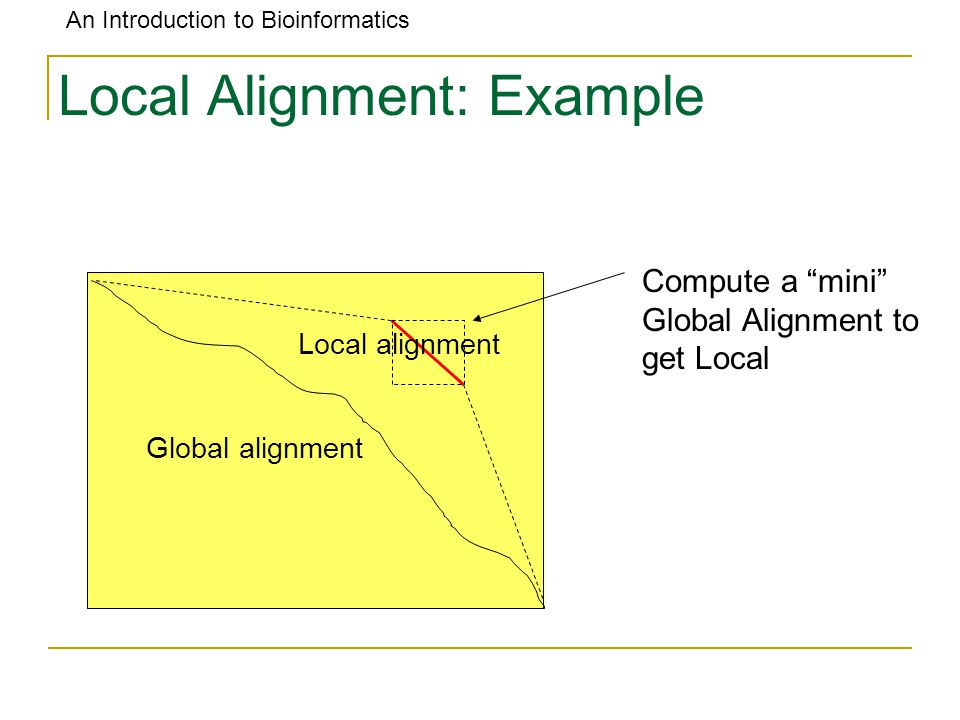 An Introduction to Bioinformatics Local Alignment: Example Global alignment Local alignment Compute a mini Global Alignment to get Local