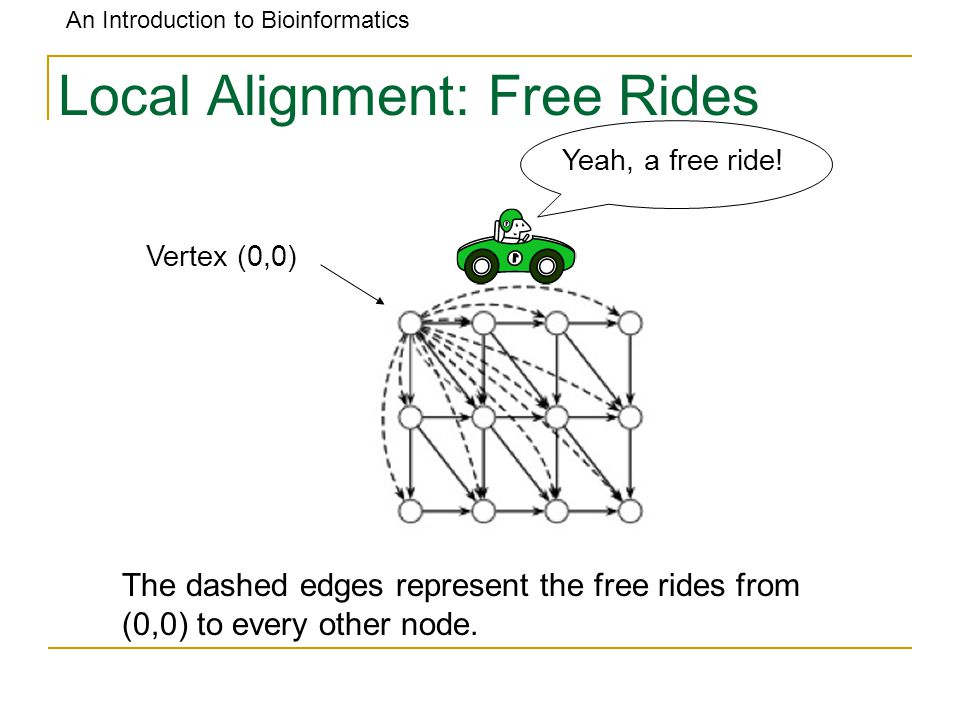 An Introduction to Bioinformatics Local Alignment: Free Rides Vertex (0,0) The dashed edges represent the free rides from (0,0) to every other node. Y