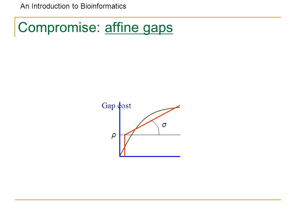 An Introduction to Bioinformatics Compromise: affine gaps ρ σ Gap cost