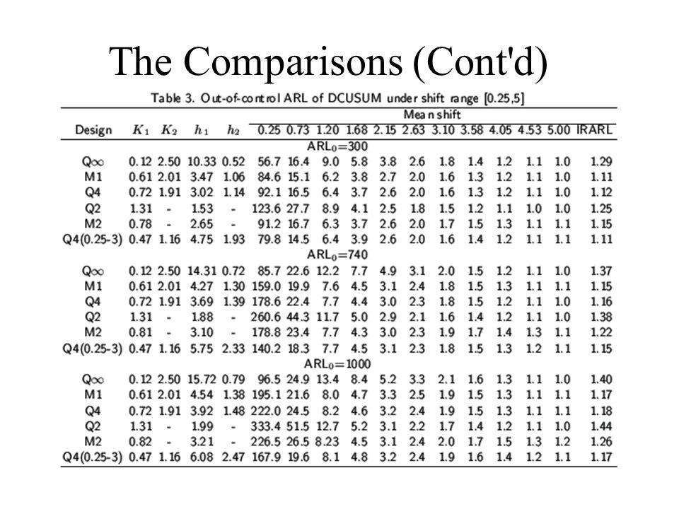 The Comparisons (Cont'd)