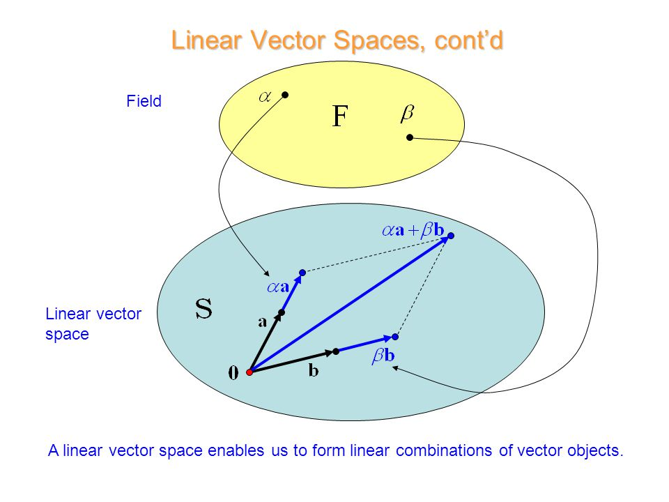 Field Linear vector space A linear vector space enables us to form linear combinations of vector objects.