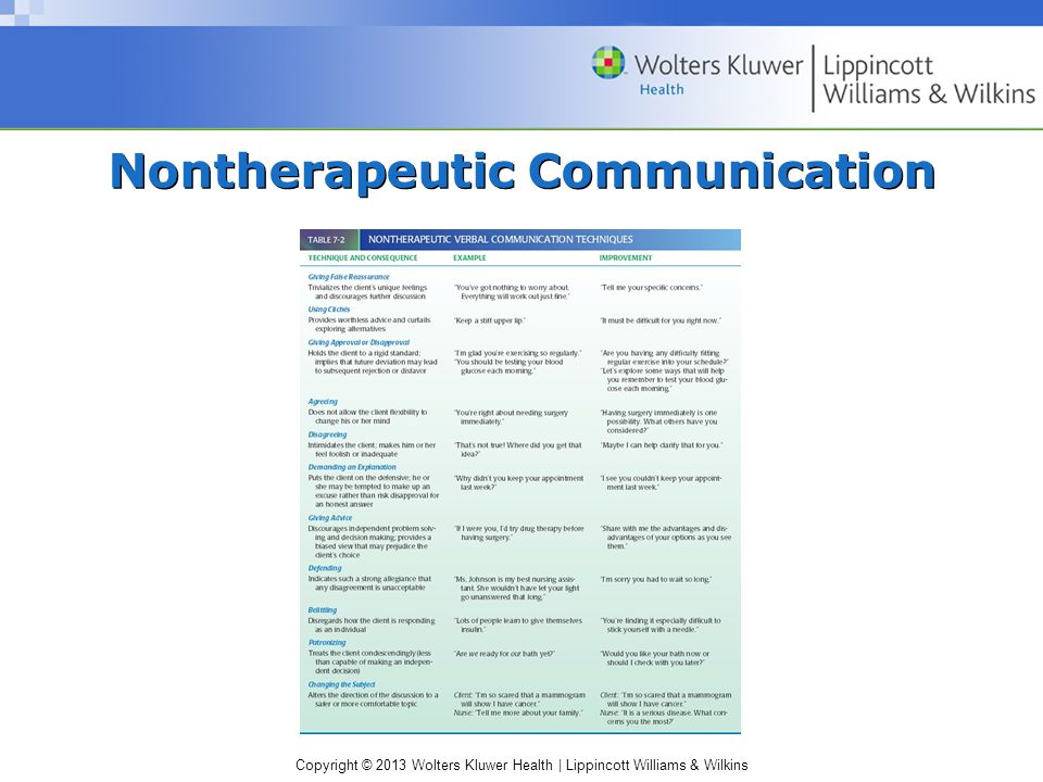 Copyright © 2013 Wolters Kluwer Health | Lippincott Williams & Wilkins Nontherapeutic Communication