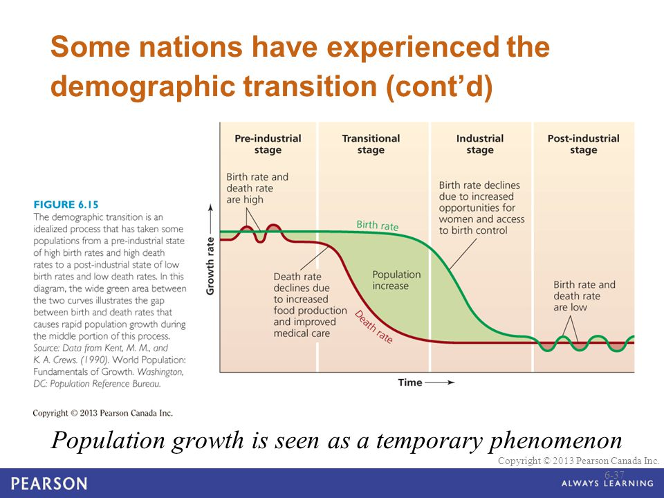 © 2010 Pearson Education Canada Copyright © 2013 Pearson Canada Inc. Some nations have experienced the demographic transition (cont'd) Population grow