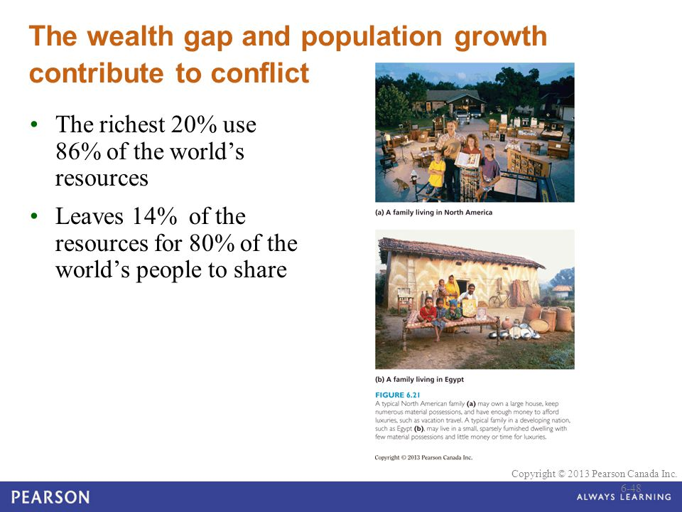 © 2010 Pearson Education Canada Copyright © 2013 Pearson Canada Inc. The wealth gap and population growth contribute to conflict The richest 20% use 8