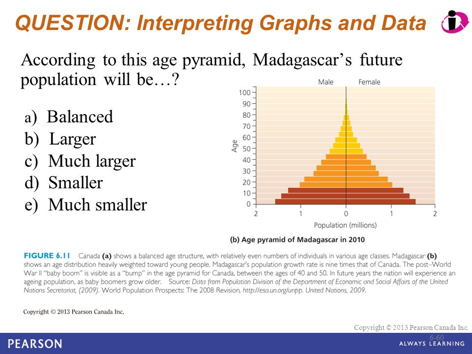 © 2010 Pearson Education Canada Copyright © 2013 Pearson Canada Inc. QUESTION: Interpreting Graphs and Data According to this age pyramid, Madagascar'