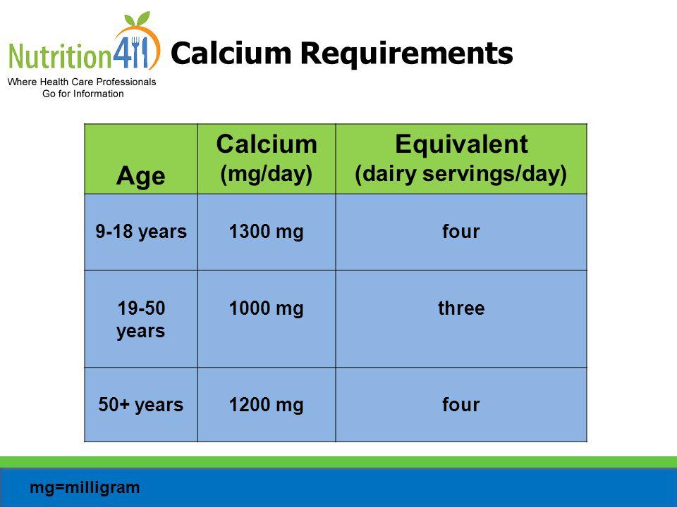 Vitamin D Requirements IU=international unit Age Equivalent (IU/day) 9-50 years600 IU 51-70 years600 IU 70+ years800 IU