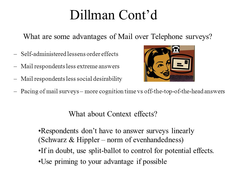 Dillman Cont'd –Self-administered lessens order effects –Mail respondents less extreme answers –Mail respondents less social desirability –Pacing of mail surveys – more cognition time vs off-the-top-of-the-head answers What are some advantages of Mail over Telephone surveys.