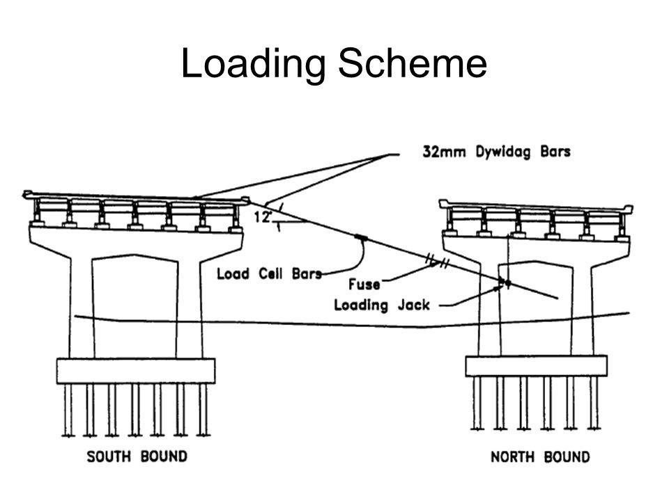 Loading Scheme
