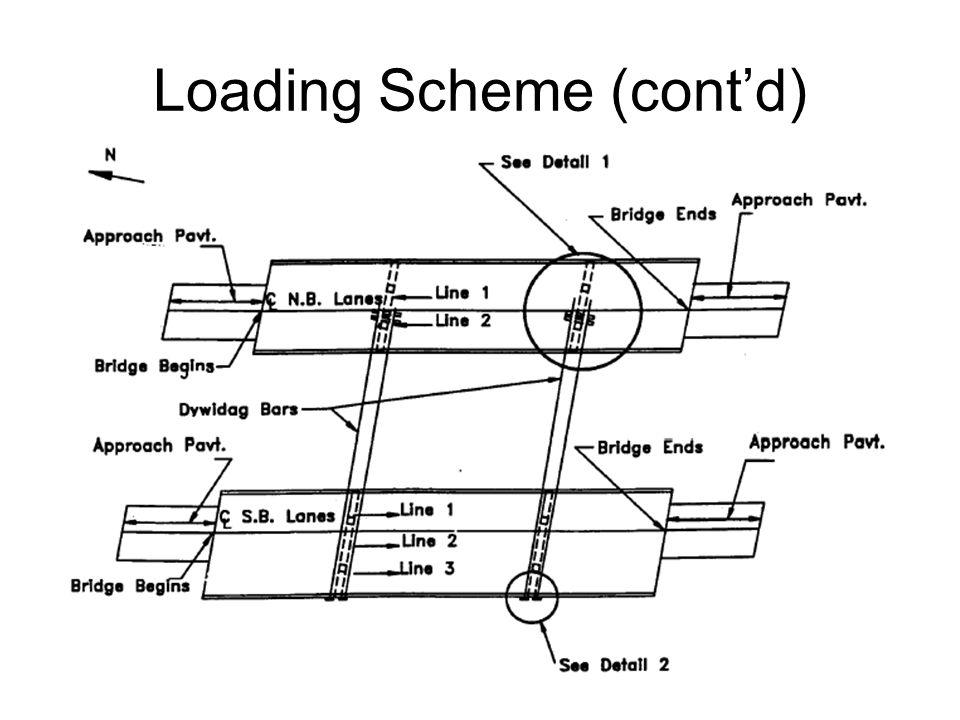 Loading Scheme (cont'd)