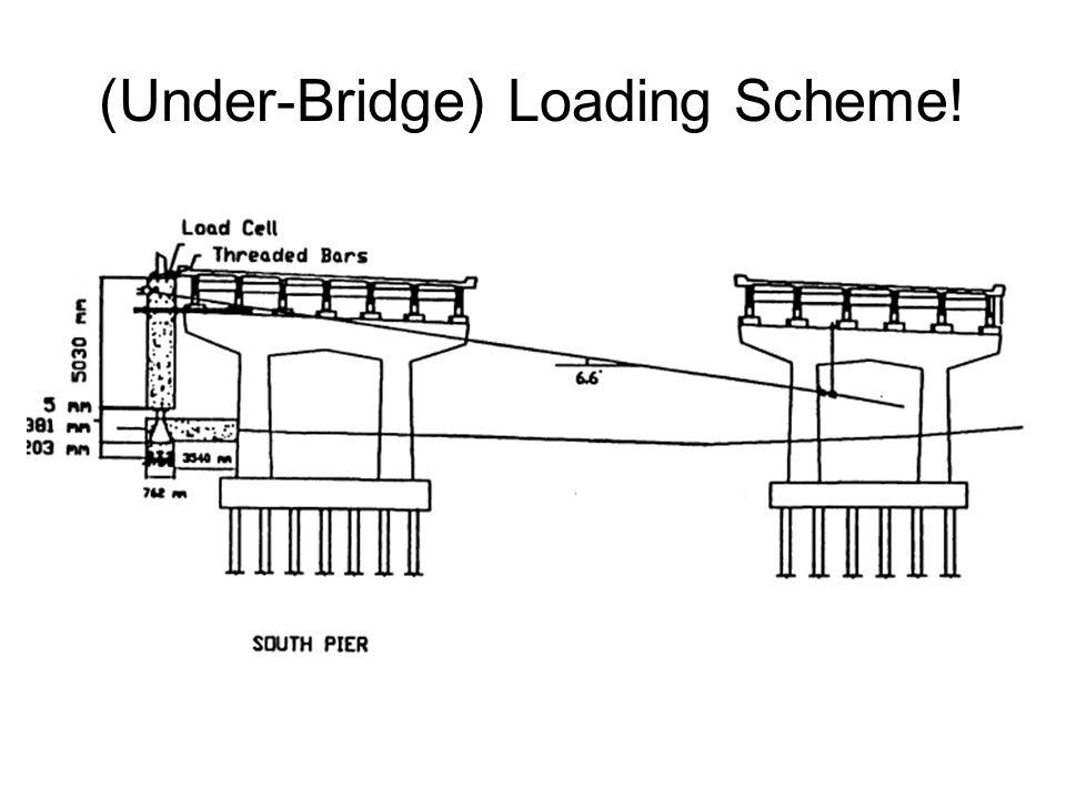 (Under-Bridge) Loading Scheme!
