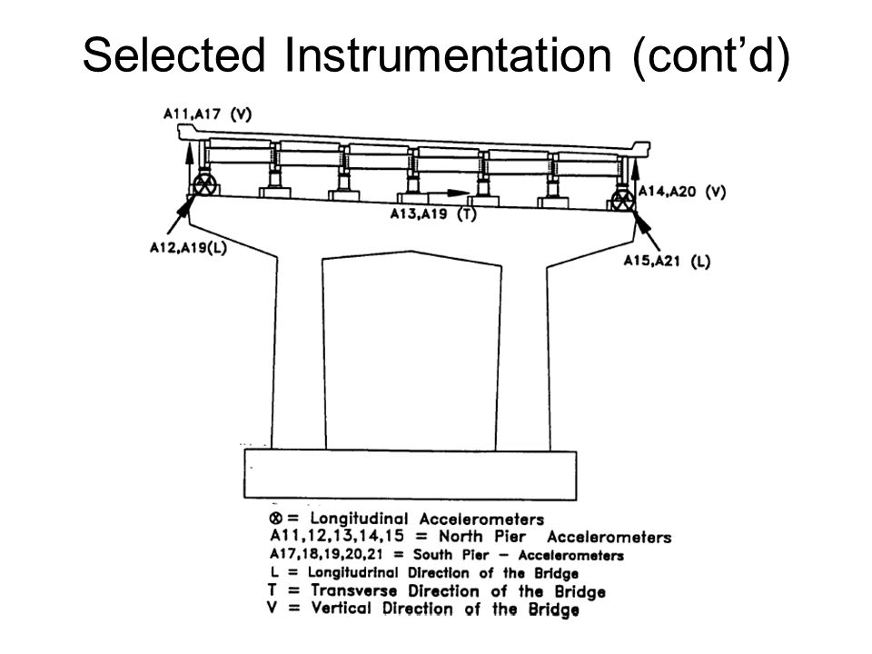 Selected Instrumentation (cont'd)