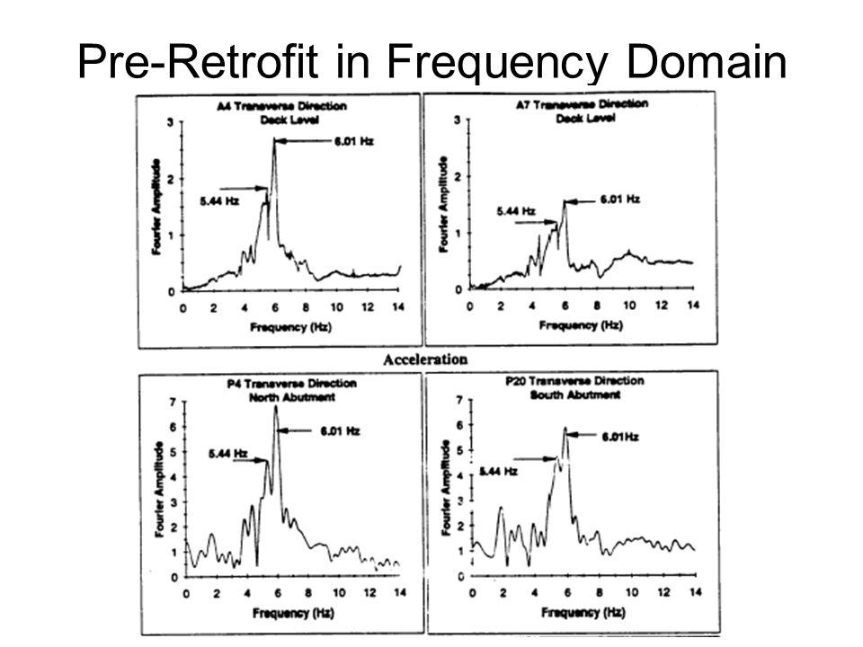 Pre-Retrofit in Frequency Domain