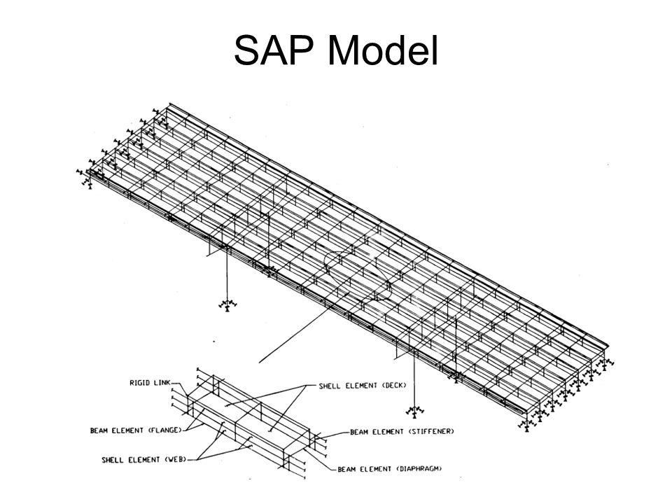 SAP Model