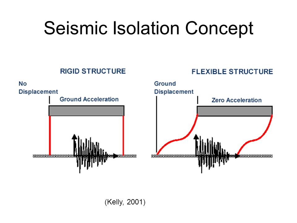 Seismic Isolation Concept (cont'd) (Kelly, 2001)