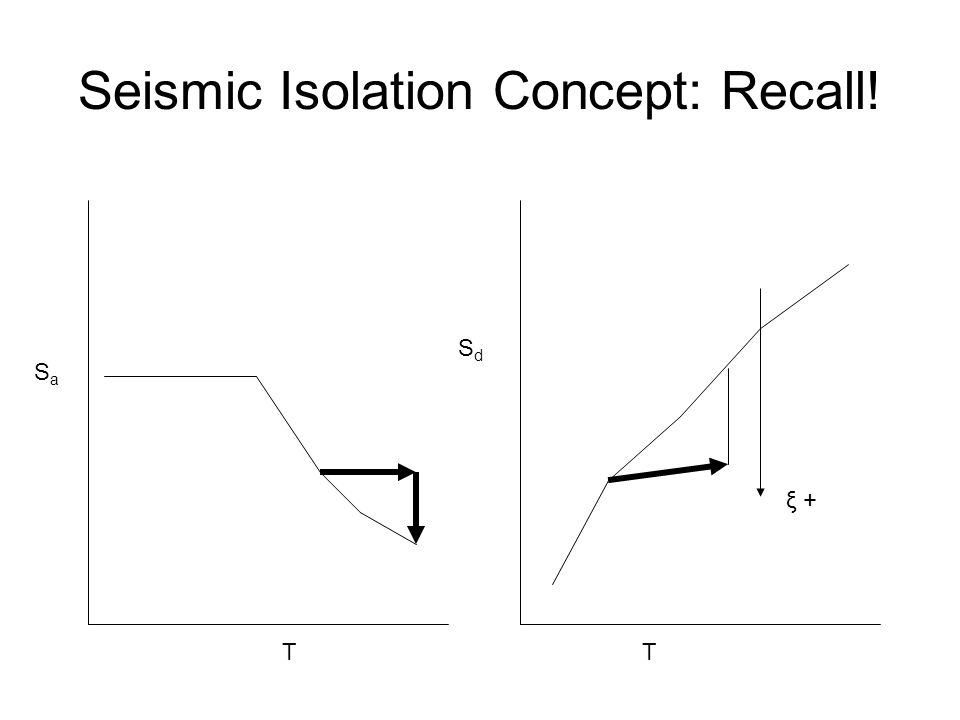 Seismic Isolation Concept: Recall! SaSa TT SdSd ξ +