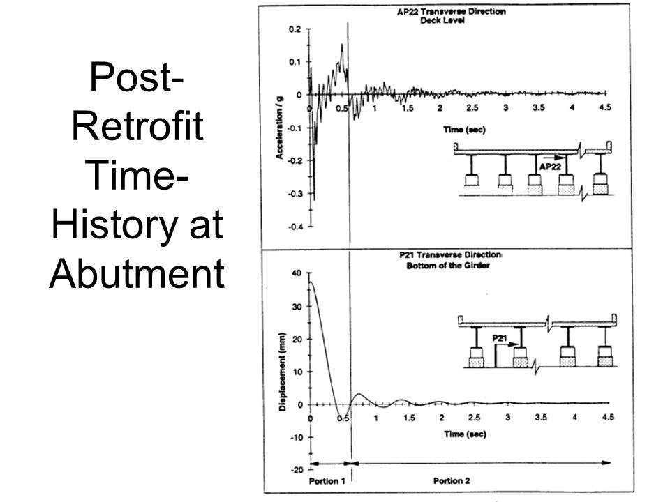 Post- Retrofit Time- History at Abutment