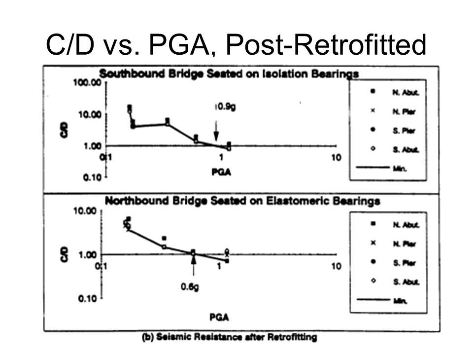 C/D vs. PGA, Post-Retrofitted