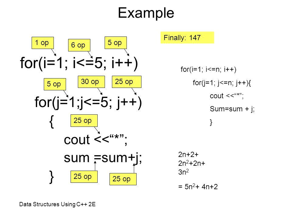 Example for(i=1; i<=5; i++) for(j=1;j<=5; j++) { cout << * ; sum =sum+j; } 1 op 6 op 5 op 30 op25 op Finally: 147 for(i=1; i<=n; i++) for(j=1; j<=n; j++){ cout << * ; Sum=sum + j; } 2n+2+ 2n 2 +2n+ 3n 2 = 5n 2 + 4n+2 Data Structures Using C++ 2E