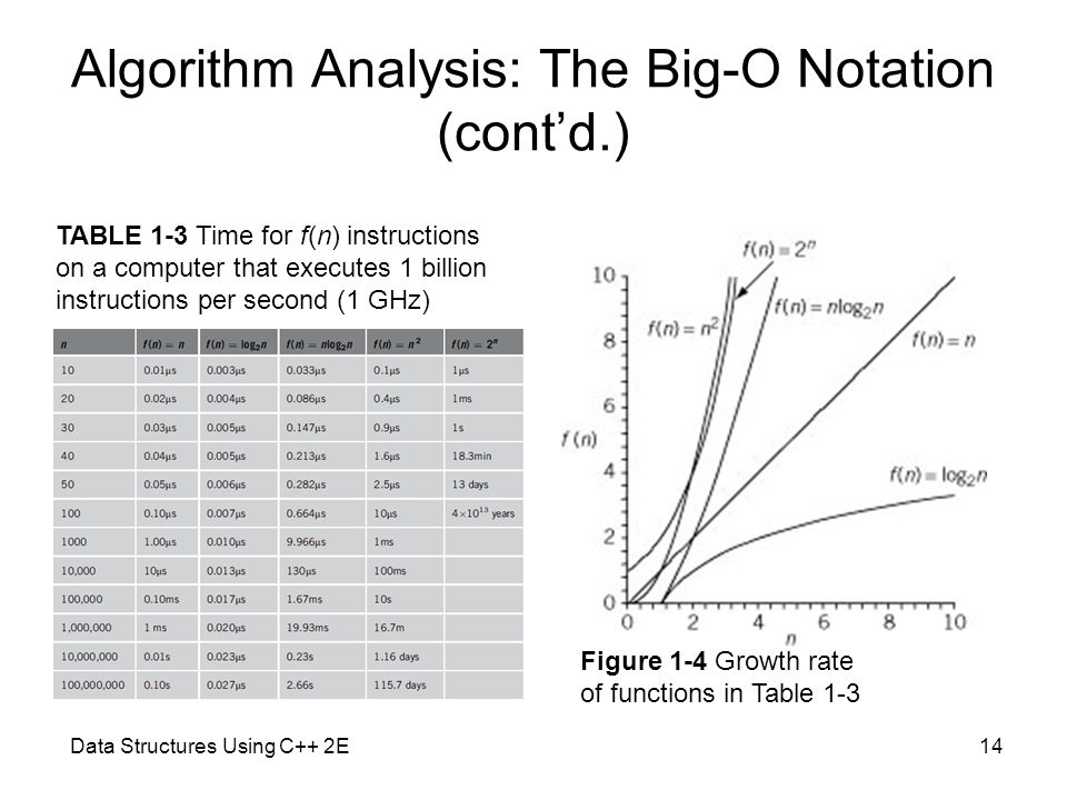 Data Structures Using C++ 2E14 Algorithm Analysis: The Big-O Notation (cont'd.) Figure 1-4 Growth rate of functions in Table 1-3 TABLE 1-3 Time for f(n) instructions on a computer that executes 1 billion instructions per second (1 GHz)