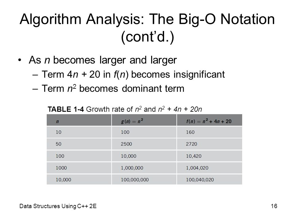 Data Structures Using C++ 2E16 Algorithm Analysis: The Big-O Notation (cont'd.) As n becomes larger and larger –Term 4n + 20 in f(n) becomes insignifi
