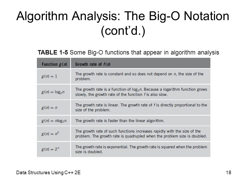 Data Structures Using C++ 2E18 Algorithm Analysis: The Big-O Notation (cont'd.) TABLE 1-5 Some Big-O functions that appear in algorithm analysis
