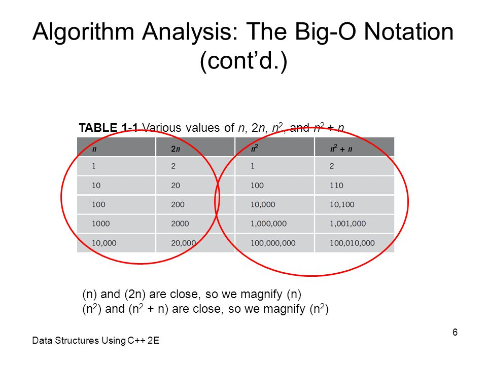 Data Structures Using C++ 2E 6 Algorithm Analysis: The Big-O Notation (cont'd.) TABLE 1-1 Various values of n, 2n, n 2, and n 2 + n (n) and (2n) are c